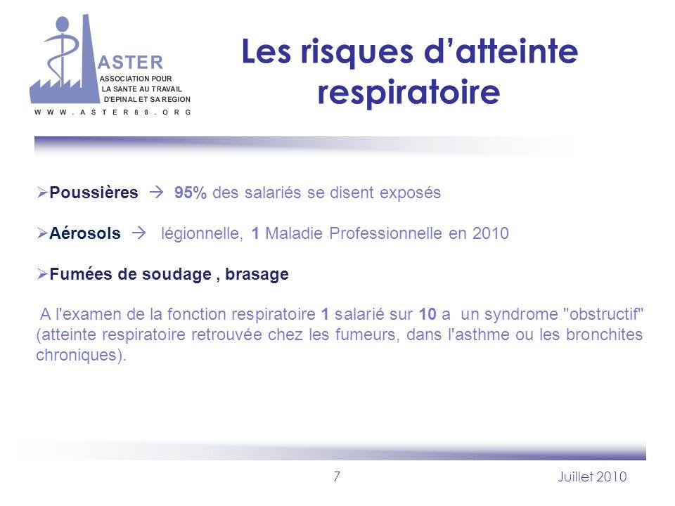 7Juillet 2010 Les risques datteinte respiratoire Poussières 95% des salariés se disent exposés Aérosols légionnelle, 1 Maladie Professionnelle en 2010