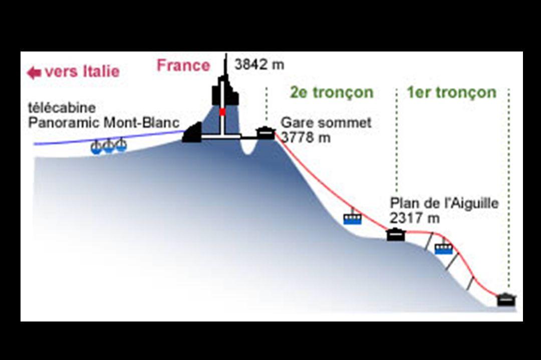 La piste de ski de la Vallée Blanche commence ici et le Refuge des Cosmiques est le point de départ de la piste vers le sommet du Mont Blanc.