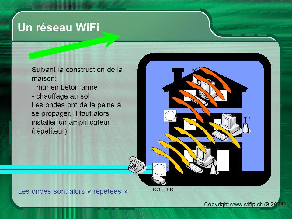 Copyright www.wifip.ch (9.2004) Un réseau WiFi Suivant la construction de la maison: - mur en béton armé - chauffage au sol Les ondes ont de la peine à se propager, il faut alors installer un amplificateur (répétiteur) Les ondes sont alors « répétées »
