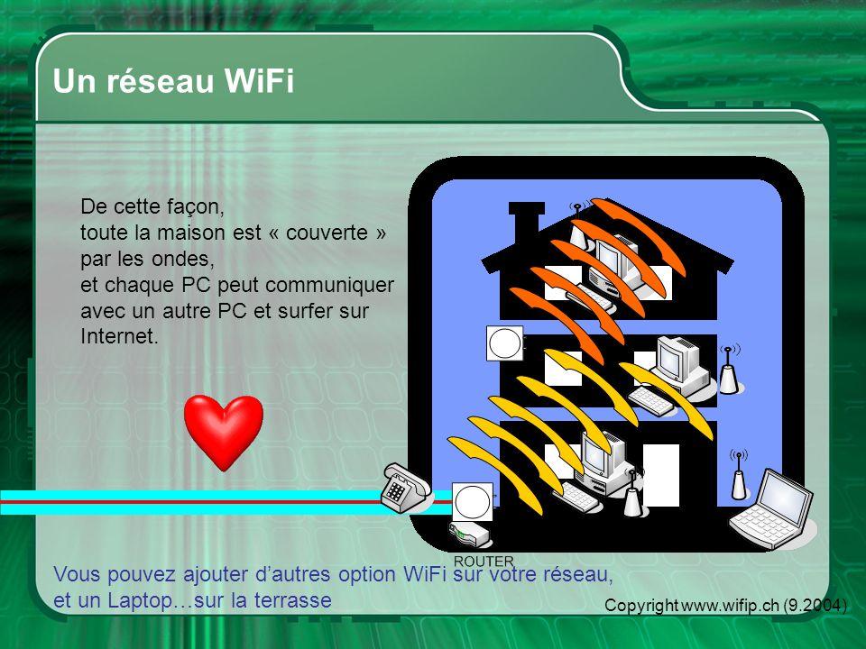 Copyright www.wifip.ch (9.2004) Un réseau WiFi De cette façon, toute la maison est « couverte » par les ondes, et chaque PC peut communiquer avec un autre PC et surfer sur Internet.
