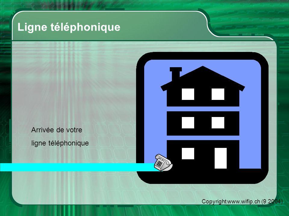 Copyright www.wifip.ch (9.2004) Ajout de lADSL lADSL utilise le même fil de cuivre que votre ligne de téléphone Ce qui vous permet de téléphoner en même temps que vous êtes connectés sur Internet