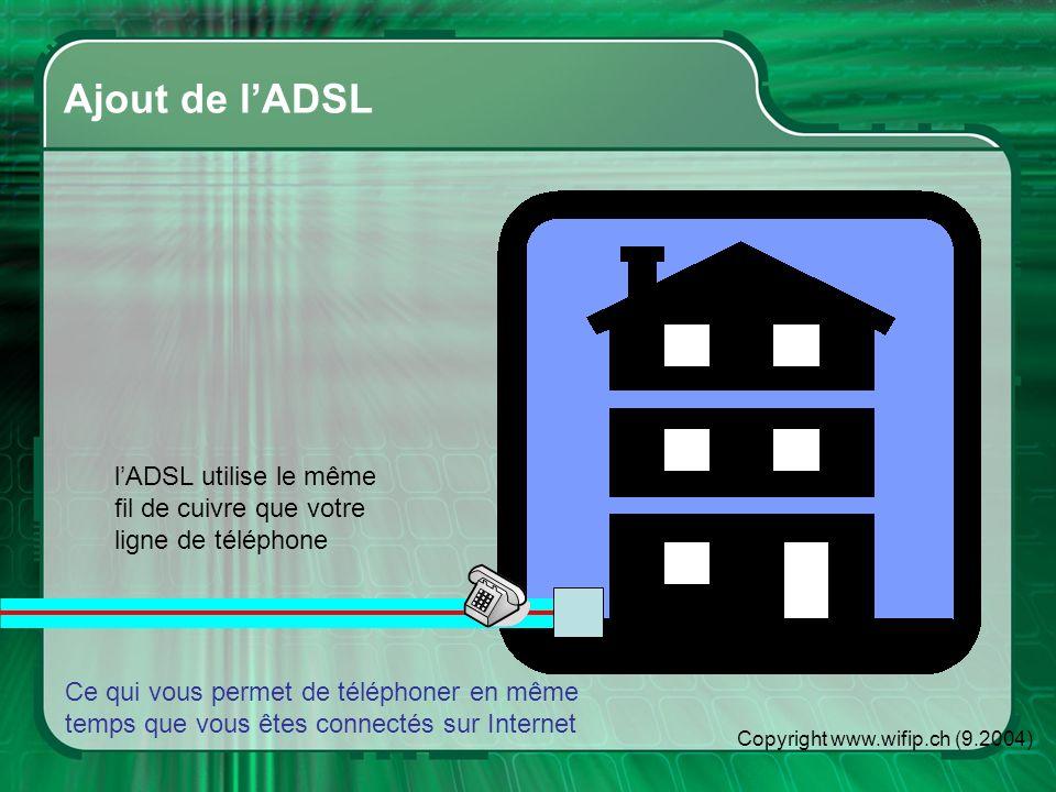 Copyright www.wifip.ch (9.2004) 1 PC connecté lADSL utilise le même fil de cuivre que votre ligne de téléphone Ce qui vous permet de téléphoner en même temps que vous êtes connectés sur Internet Connexion dun PC sur lADSL