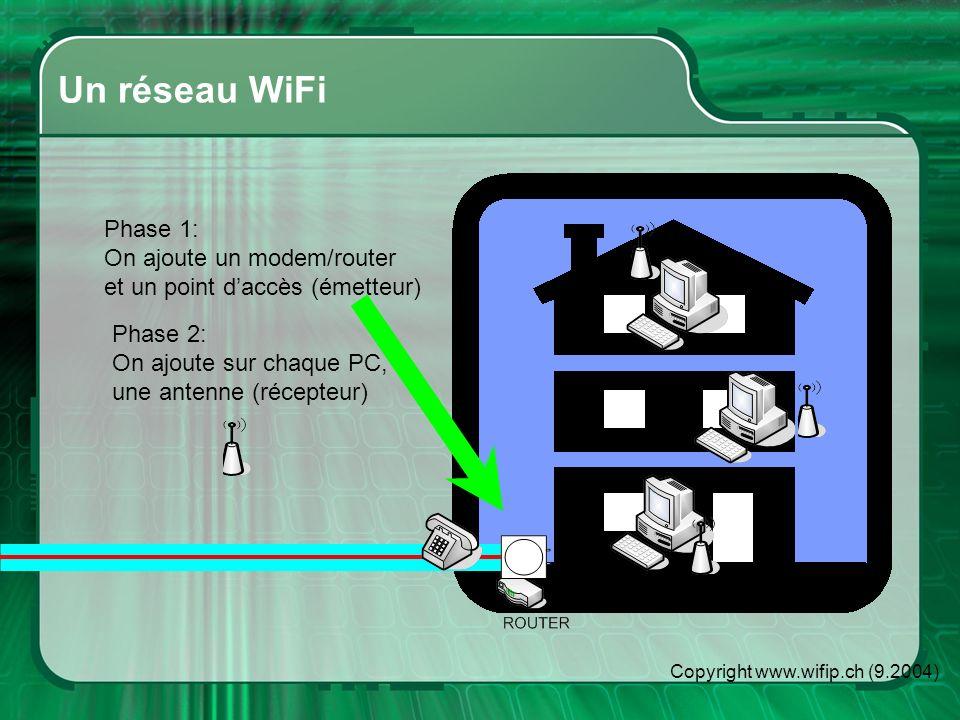 Copyright www.wifip.ch (9.2004) Un réseau WiFi Les ondes sont diffusées par le point daccès (émetteur) et elles sont captées par les antennes des PC.