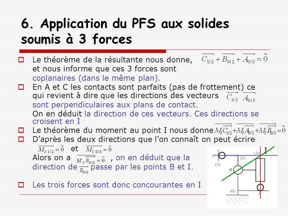 6. Application du PFS aux solides soumis à 3 forces Le théorème de la résultante nous donne, et nous informe que ces 3 forces sont coplanaires (dans l