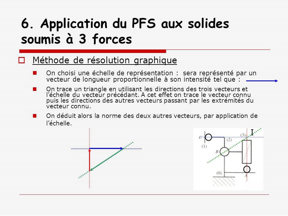 6. Application du PFS aux solides soumis à 3 forces Méthode de résolution graphique On choisi une échelle de représentation : sera représenté par un v