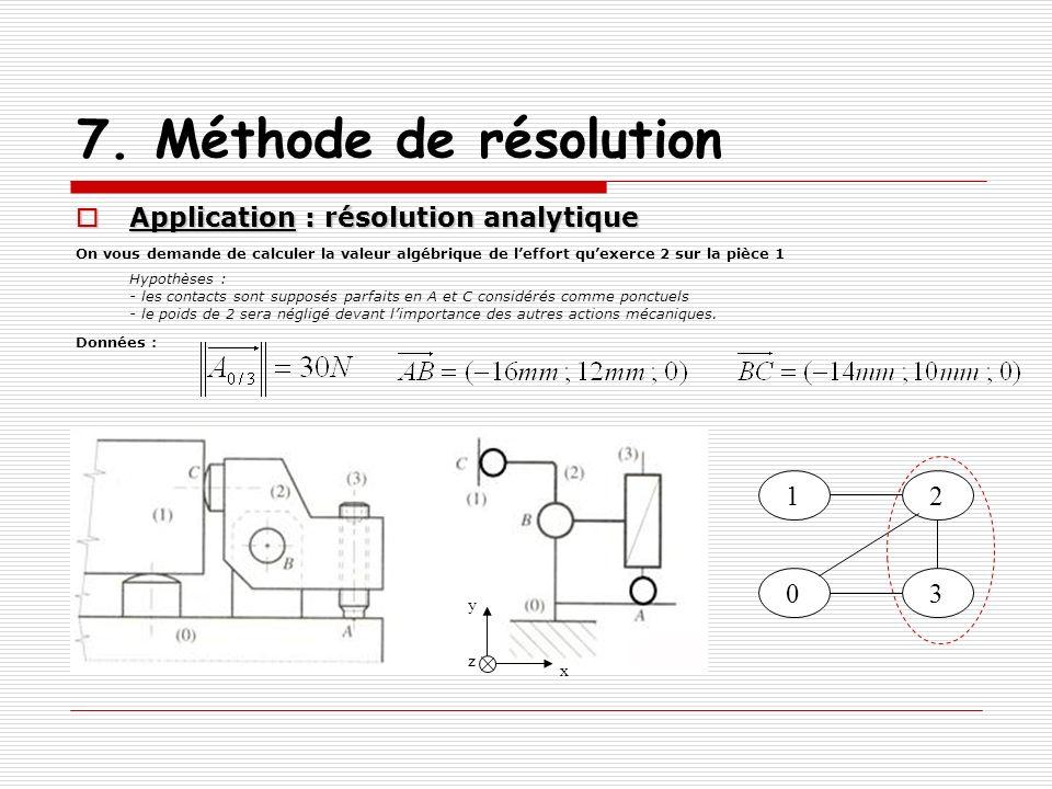 7. Méthode de résolution Application : résolution analytique Application : résolution analytique On vous demande de calculer la valeur algébrique de l