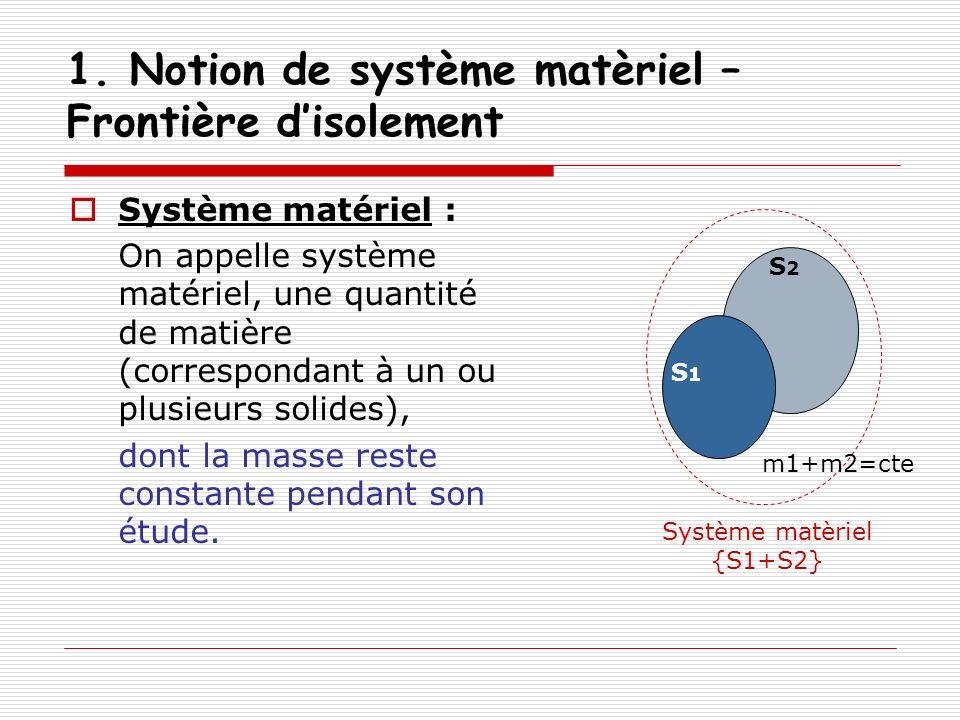 1. Notion de système matèriel – Frontière disolement Système matériel : On appelle système matériel, une quantité de matière (correspondant à un ou pl