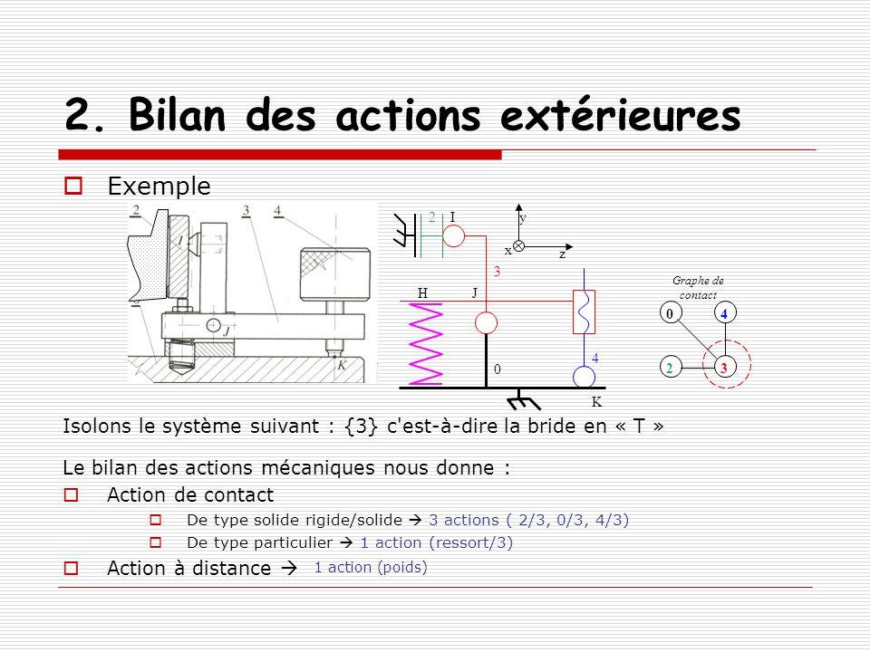 2. Bilan des actions extérieures Exemple Isolons le système suivant : {3} c'est-à-dire la bride en « T » Le bilan des actions mécaniques nous donne :