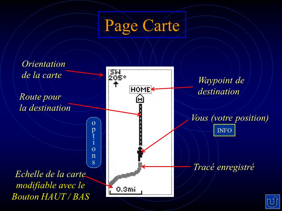 Page Carte Orientation de la carte Vous (votre position) Tracé enregistré Echelle de la carte modifiable avec le Bouton HAUT / BAS Route pour la destination Waypoint de destination optionsoptions INFO