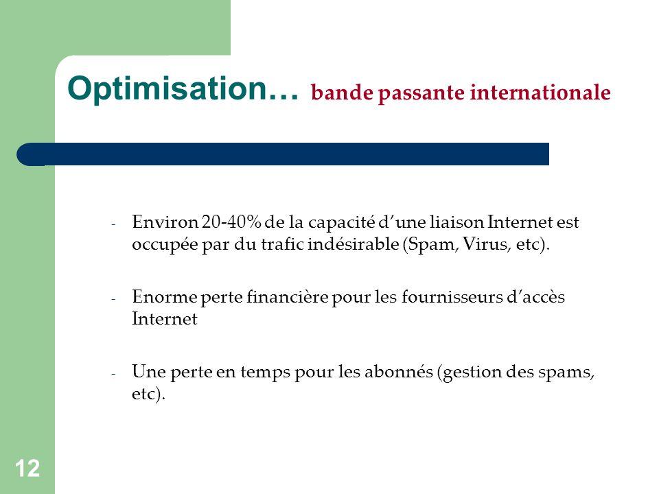 12 Optimisation… bande passante internationale - Environ 20-40% de la capacité dune liaison Internet est occupée par du trafic indésirable (Spam, Virus, etc).
