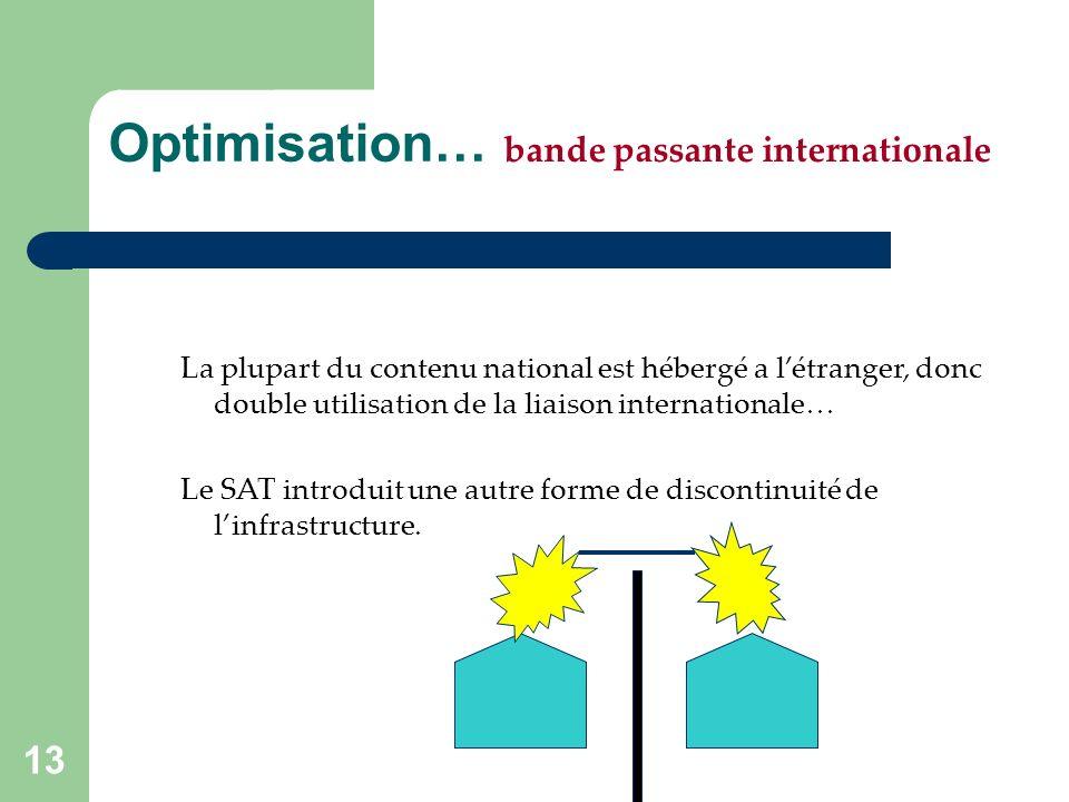13 Optimisation… bande passante internationale La plupart du contenu national est hébergé a létranger, donc double utilisation de la liaison internationale… Le SAT introduit une autre forme de discontinuité de linfrastructure.