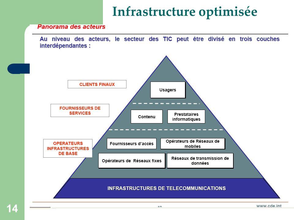 14 Infrastructure optimisée