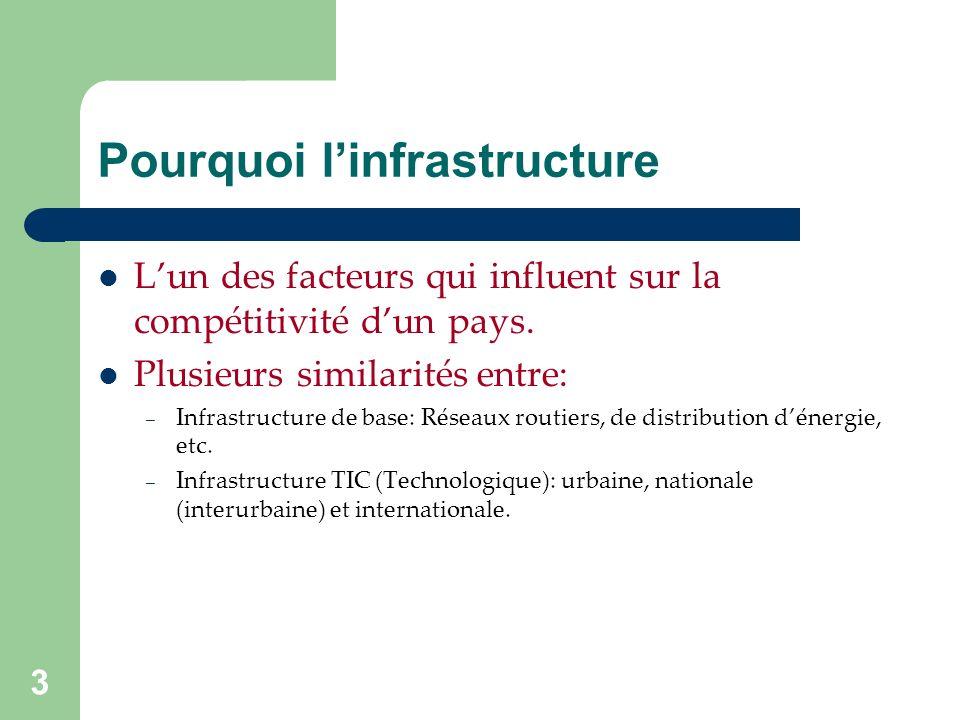 3 Pourquoi linfrastructure Lun des facteurs qui influent sur la compétitivité dun pays.