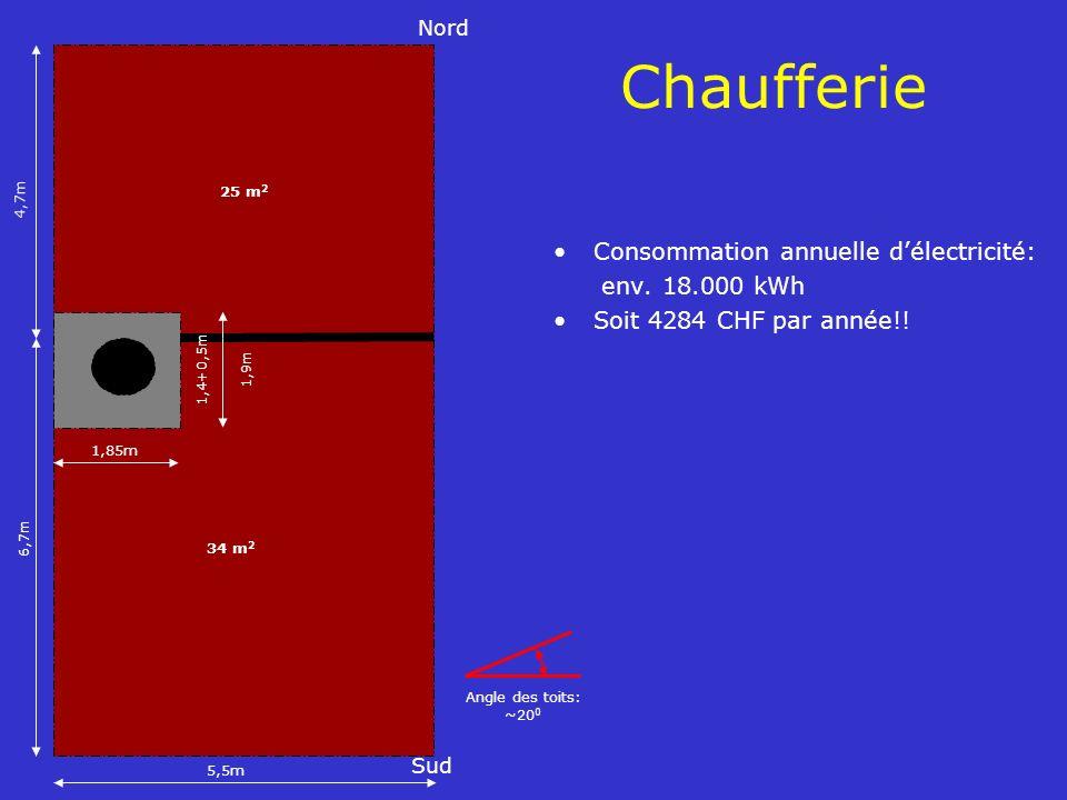 25 m 2 Sud Nord 5,5m 6,7m 4,7m 1,85m 1,4+0,5m 1,9m 34 m 2 Angle des toits: ~20 0 Chaufferie Consommation annuelle délectricité: env. 18.000 kWh Soit 4
