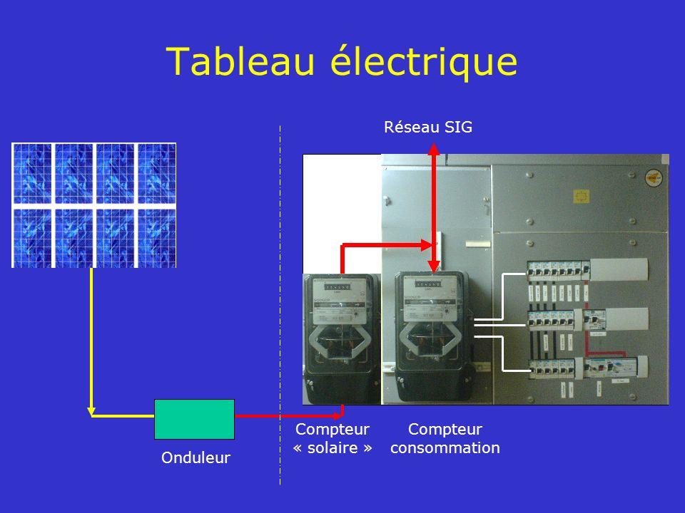 Tableau électrique Compteur « solaire » Compteur consommation Onduleur Réseau SIG