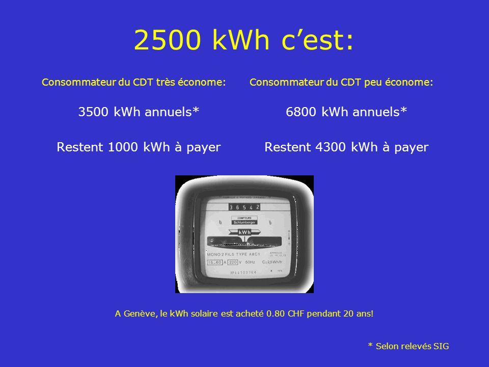 2500 kWh cest: Consommateur du CDT très économe: 3500 kWh annuels* Restent 1000 kWh à payer Consommateur du CDT peu économe: 6800 kWh annuels* Restent