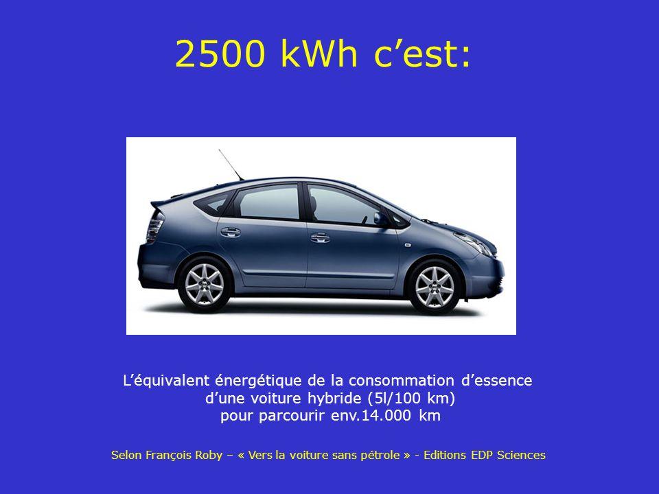 2500 kWh cest: Léquivalent énergétique de la consommation dessence dune voiture hybride (5l/100 km) pour parcourir env.14.000 km Selon François Roby –
