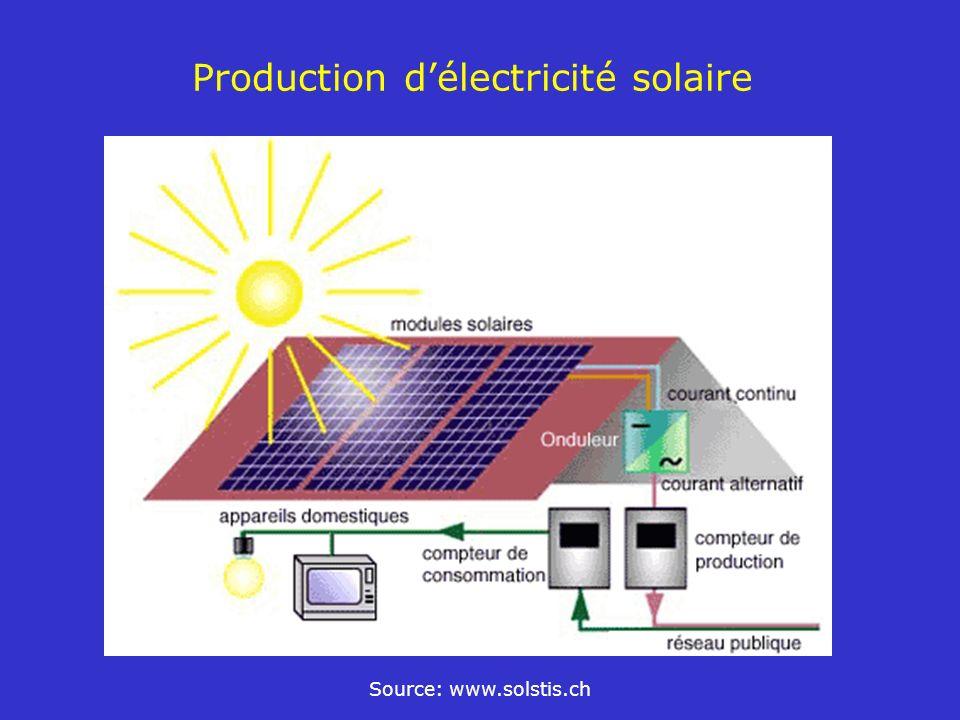 Production délectricité solaire Source: www.solstis.ch