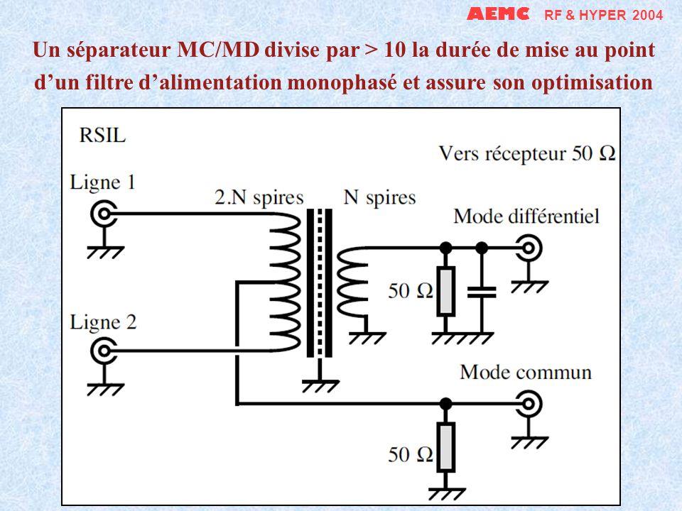 AEMC RF & HYPER 2004 Contrôle simple et rapide de latténuation dun écran de câble