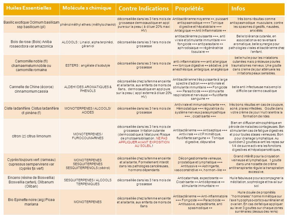 Huiles EssentiellesMolécule s chimique Contre IndicationsPropriétésInfos Basilic exotique Ocimum basilicum ssp basilicum (pl) phénol méthyl ethers (méthyls chavirol) déconseillée dans les 3 1ers mois de grossesse dermocaustique en appl pure sur la peau ( à diluer 20% maxi HV) Antibactérienne moyenne ++, puissant antispasmodique ++++ Tonique digestive et hépatobilaire +++ Antalgique ++ Anti Inflammatoire ++ très bons résultas comme antispasmodique musculaire, contre les spasmes digestifs, nausées, anxiétés Bois de rose (Bois) Aniba rosaeodora var amazonica ALCOOLS : Linalol, alpha terpinéol, géraniol déconseillée dans les 3 1ers mois de grossesse antibactérienne puissante +++, anti virale et stimulante immunitaire +++ fongicide +++ antiparasitaire ++ aphrodisiaque ++ régénératrice tissulaire ++ Belle tolérance cutanée, en association avec ravensare aromatique, belle synergie pour pathologies virales et bactérienne chez l enfant.