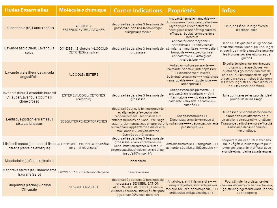 Huiles EssentiellesMolécule s chimique Contre IndicationsPropriétésInfos Laurier noble (fe) Laurus nobilis ALCOOLS/ ESTERS/OXYDE/LACTONES déconseillée dans les 3 1ers mois de grossesse, sensibilisation de type allergique possible Antibactérienne remarquable +++ Antivirale+++ Fonficide excellent +++ Mycolytique et expectorante +++ Antalgique et antinévralgique très efficace, régulatrice du système nerveux Utile, possède un large éventail d actions utiles Lavande aspic (fleur) Lavandula spica OXYDES ;1,8 cinéole / ALCOOLS/ CETONES(camphre) déconseillée dans les 3 1ers mois de grossesse Antibactérienne moyenne ++, Antitoxique ++++ Antivirale et stimulante immunitaire +++ excellent fongicide ++++ expectoante et anticatarrhle +++ Antalgique, Analgésique +++ Cette HE est qualifiée d urgence car peut etre miraculeuse pour soulager et guérir de manière quasi instantanée les brulures sévères et piqures de guêpe .