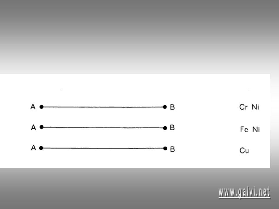 observation On observe que le courant dans le circuit varie suivant la matière constituant le conducteur.