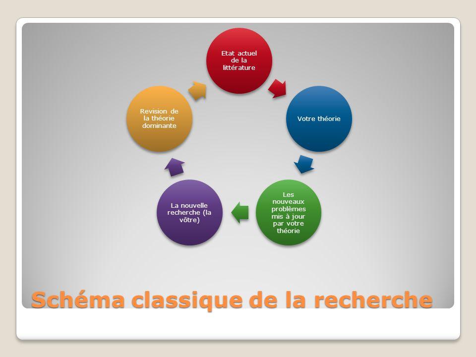 Schéma classique de la recherche Etat actuel de la littérature Votre théorie Les nouveaux problèmes mis à jour par votre théorie La nouvelle recherche (la vôtre) Revision de la théorie dominante