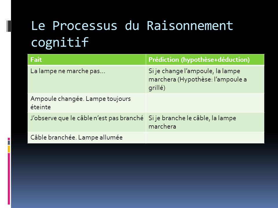 Le Processus du Raisonnement cognitif FaitPrédiction (hypothèse+déduction) La lampe ne marche pas…Si je change lampoule, la lampe marchera (Hypothèse: lampoule a grillé) Ampoule changée.
