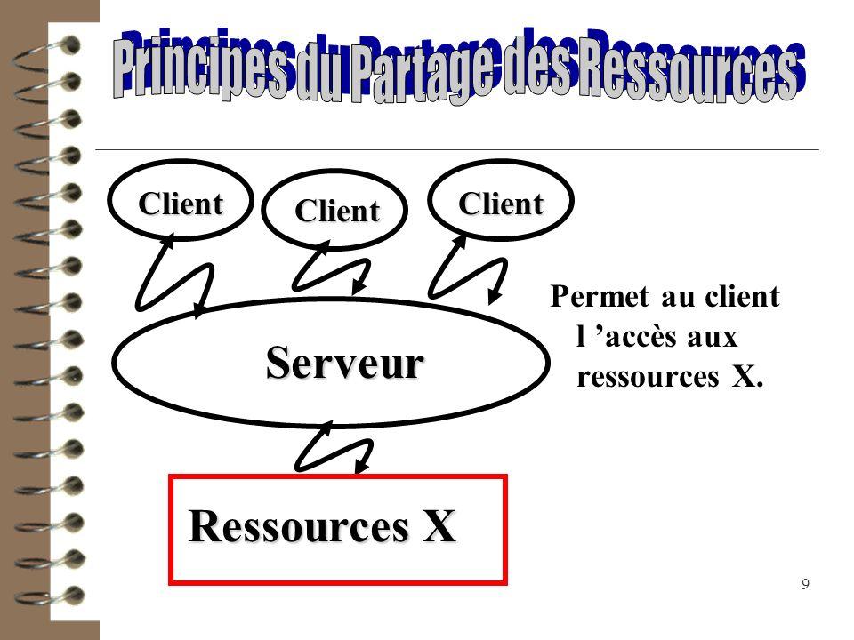 10 Droits d accès au serveur Client 1 Administrateur du serveur définit les droits dans un groupe Interdit Autorisé
