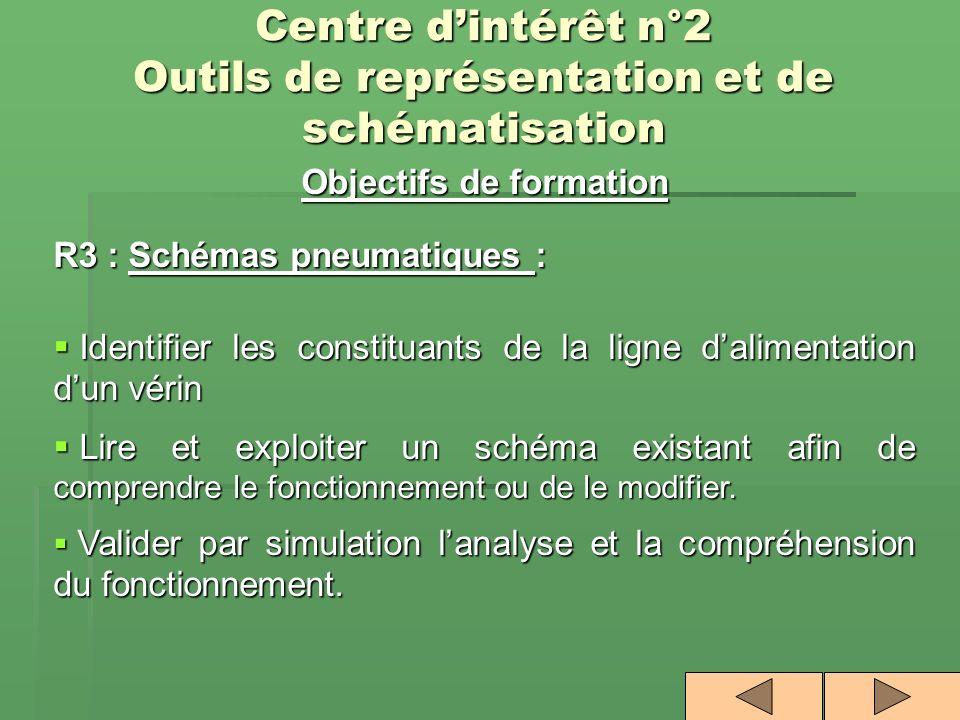 Centre dintérêt n°2 Outils de représentation et de schématisation Objectifs de formation R3 : Schémas pneumatiques : Identifier les constituants de la