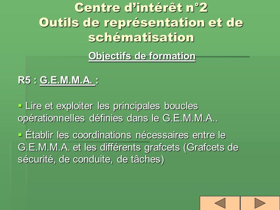 Centre dintérêt n°2 Outils de représentation et de schématisation Objectifs de formation R5 : G.E.M.M.A. : Lire et exploiter les principales boucles o