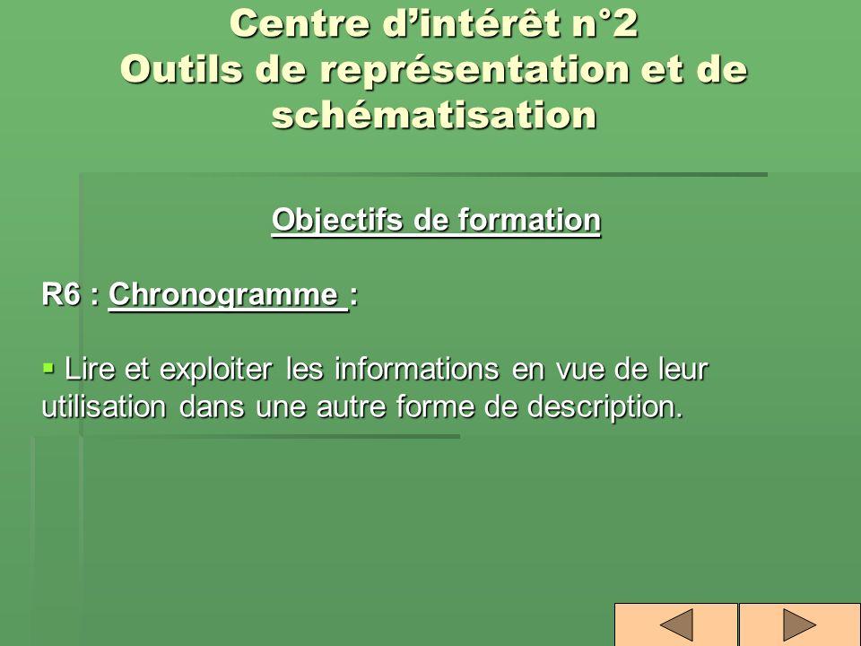 Centre dintérêt n°2 Outils de représentation et de schématisation Objectifs de formation R6 : Chronogramme : Lire et exploiter les informations en vue