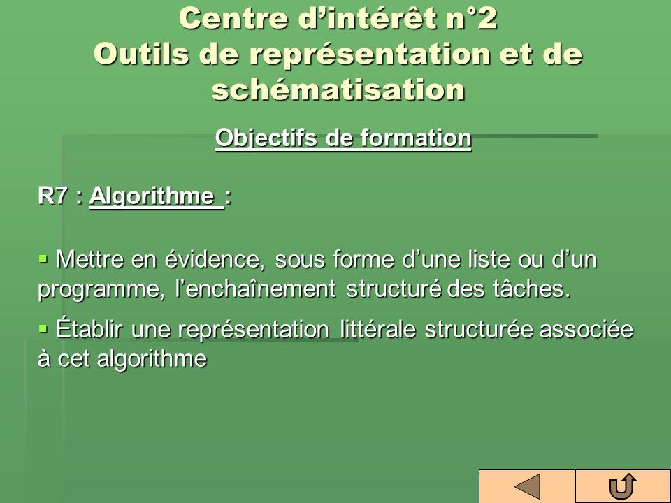 Centre dintérêt n°2 Outils de représentation et de schématisation Objectifs de formation R7 : Algorithme : Mettre en évidence, sous forme dune liste o