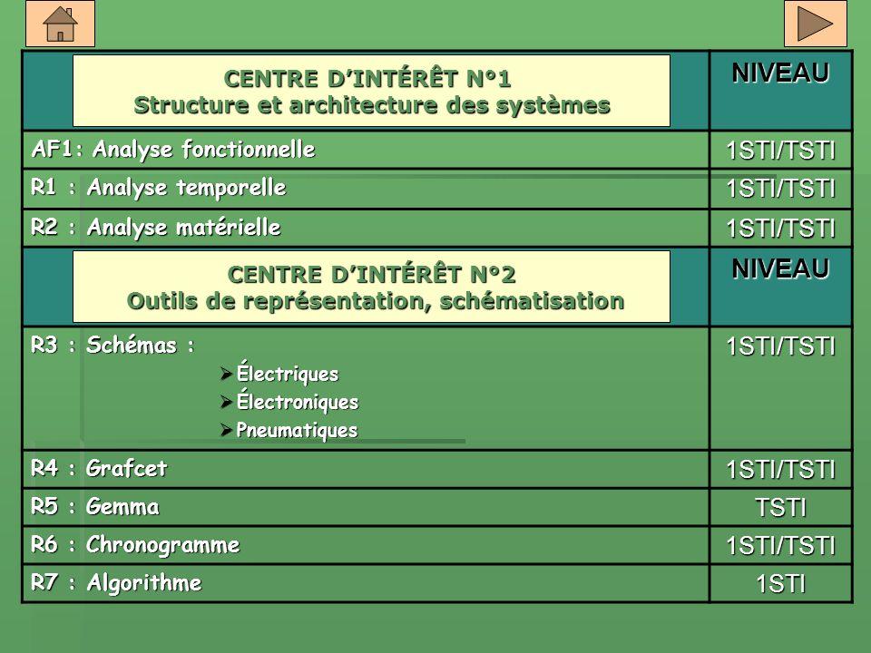 NIVEAU AF1: Analyse fonctionnelle 1STI/TSTI R1 : Analyse temporelle 1STI/TSTI R2 : Analyse matérielle 1STI/TSTI NIVEAU R3 : Schémas : Électriques Élec