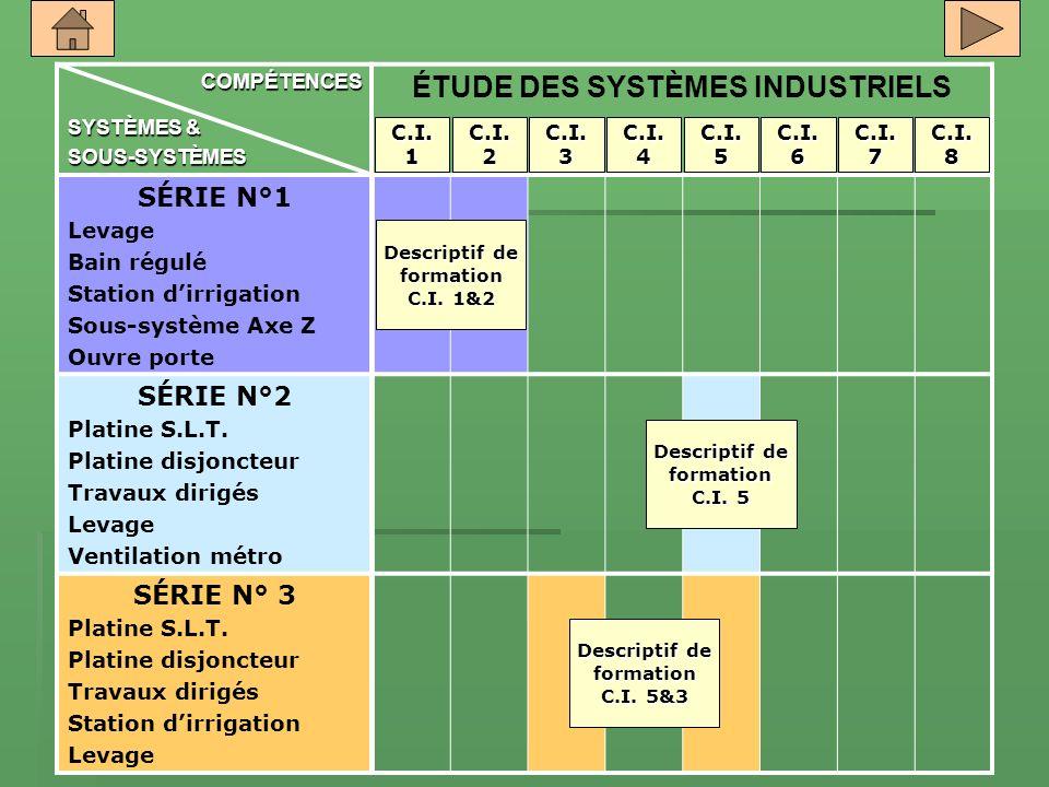 COMPÉTENCES SYSTÈMES & SOUS-SYSTÈMES ÉTUDE DES SYSTÈMES INDUSTRIELS SÉRIE N°1 Levage Bain régulé Station dirrigation Sous-système Axe Z Ouvre porte SÉ