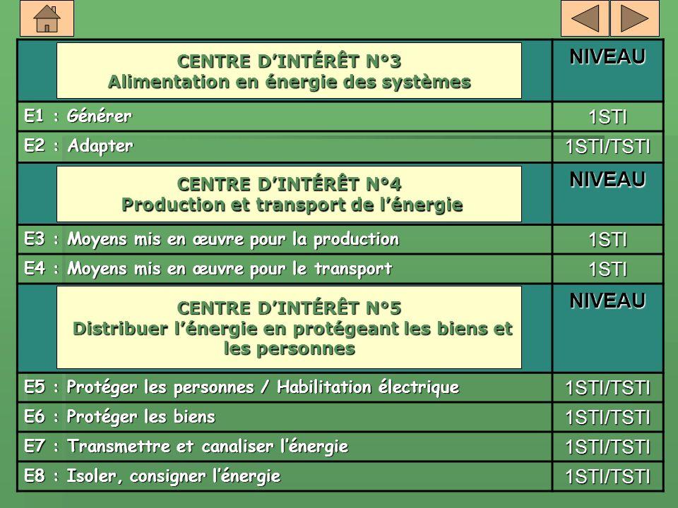 NIVEAU E1 : Générer 1STI E2 : Adapter 1STI/TSTI NIVEAU E3 : Moyens mis en œuvre pour la production 1STI E4 : Moyens mis en œuvre pour le transport 1ST