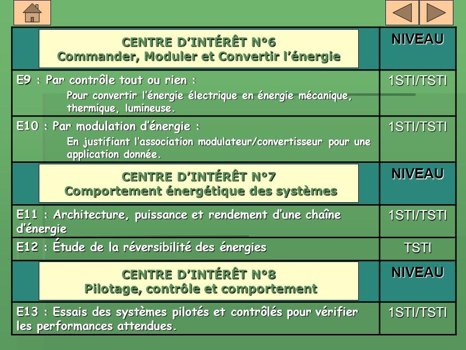 NIVEAU E9 : Par contrôle tout ou rien : Pour convertir lénergie électrique en énergie mécanique, thermique, lumineuse. 1STI/TSTI E10 : Par modulation
