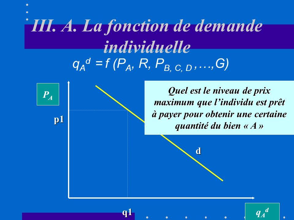 III. A. La fonction de demande individuelle q A d = f (P A, R, P B, C, D,…,G) qAdqAd PAPA d Combien dunités du bien « A » sont-elles demandées au cour