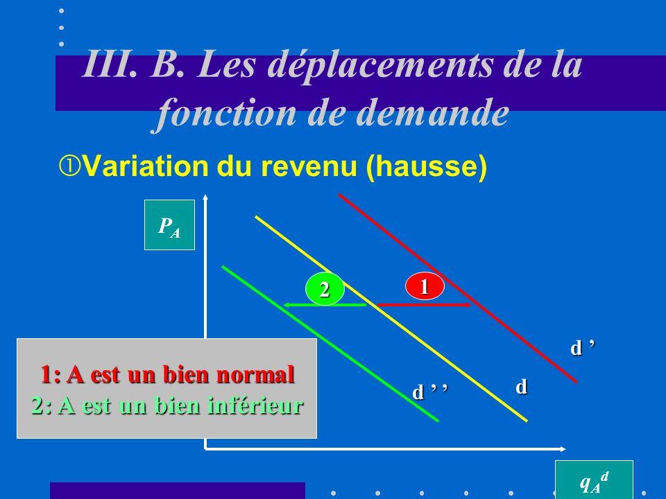 III. A. La fonction de demande individuelle qAdqAd PAPA d Quelle est la variation de la quantité demandée du bien A suite à une variation du prix de c
