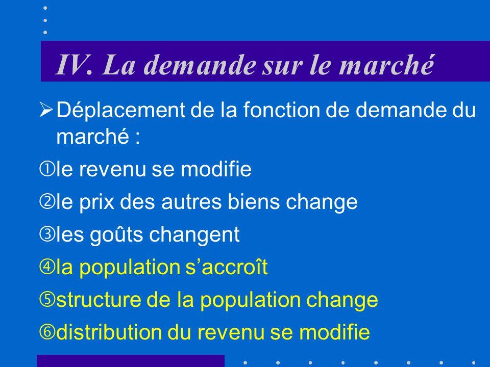 IV. La demande sur le marché B. Dérivation de la demande du marché Somme de la quantité demandée par tous les consommateurs à un niveau de prix donné