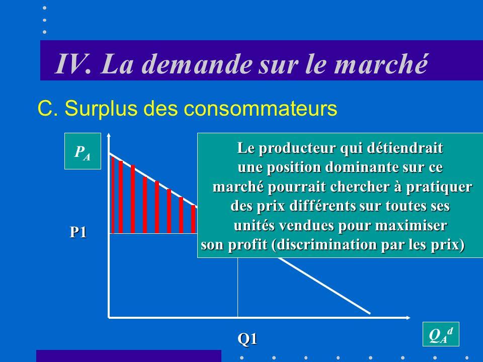 IV. La demande sur le marché C. Surplus des consommateurs Le surplus des consommateurs représente la différence, pour toutes les unités achetées, entr