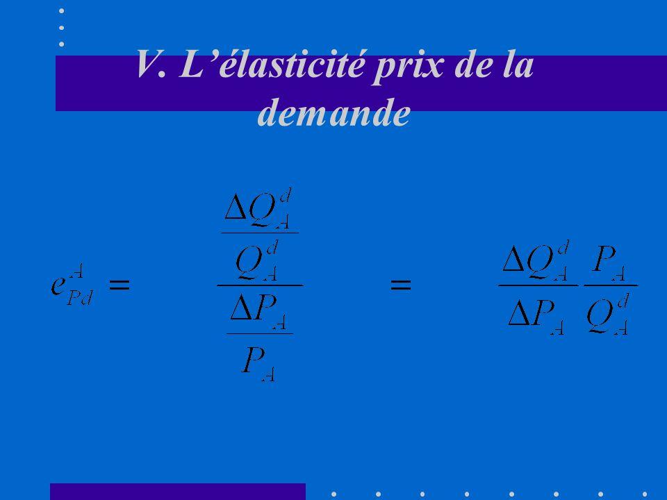 V. Lélasticité prix de la demande A. Définition Si cette élasticité est relativement élevée (supérieure à 1 en valeur absolue), on dira que la demande