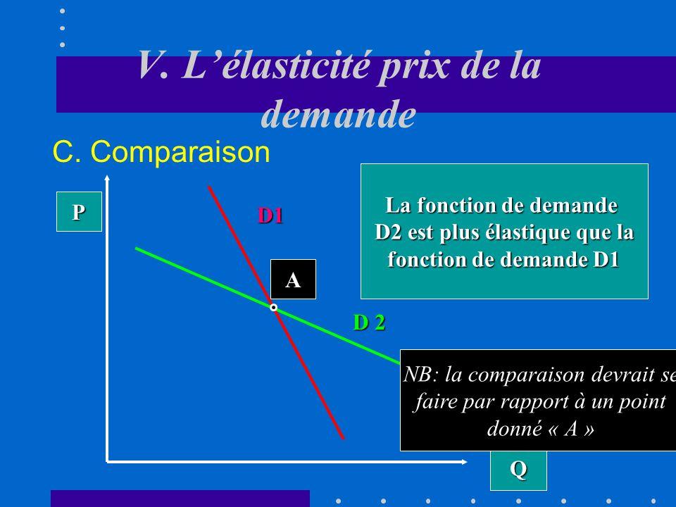 V. Lélasticité prix de la demande B. Utilité du concept Permet de connaître la variation de la dépense totale des consommateurs (respectivement de la