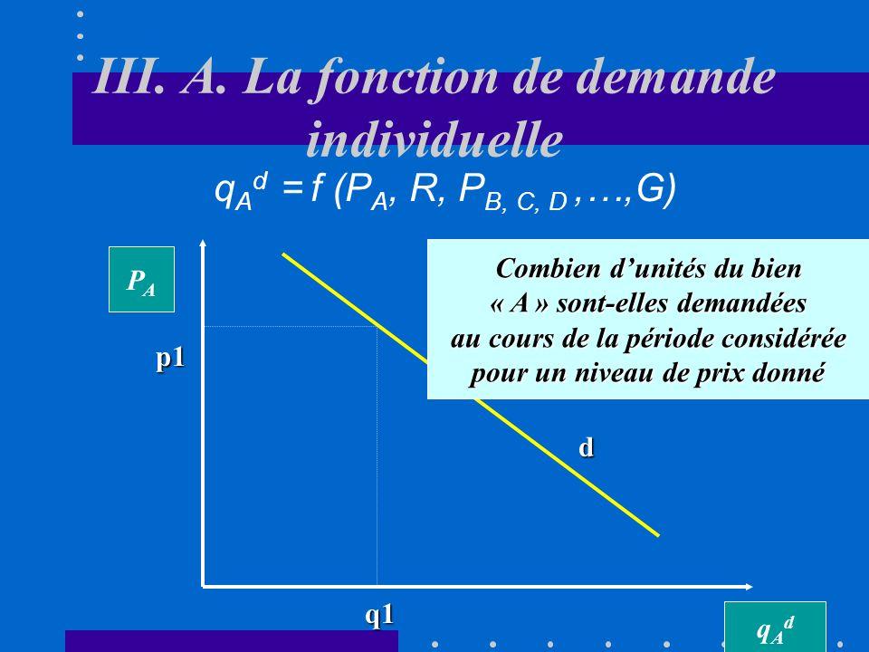 II. Facteurs influençant la demande individuelle - q A d DGoût et préférences individuelles (G) Les préférences individuelles peuvent être influencées