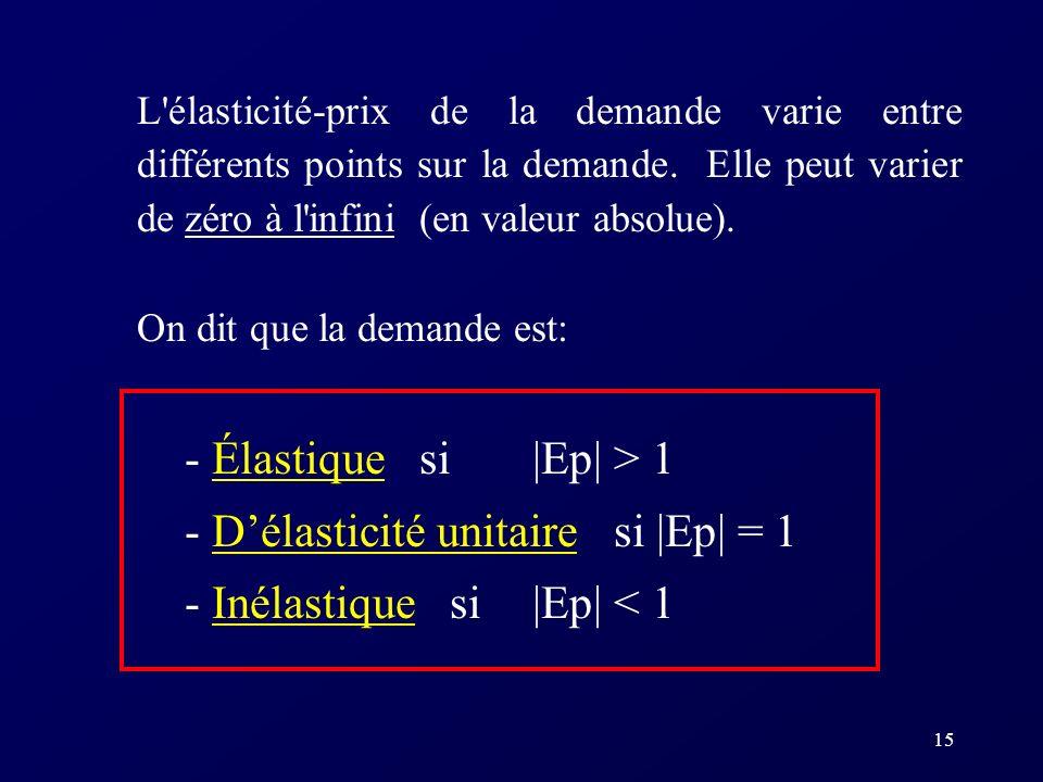 14 Exemple: Soit Q d = 10 - 2P dQ/dP = -2 Au point P = 2,50$ Q = 10 - 2(2,50) = 5 Lélasticité-prix à ce point sera donc: Ep = - 2 (2,50) / 5 = - 1