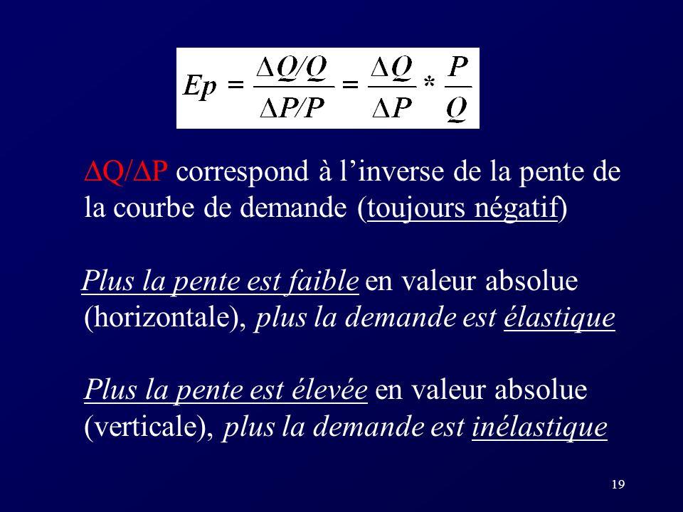 18 Graphiquement P rix Quantité Ep = infinie (parfaitement élastique)