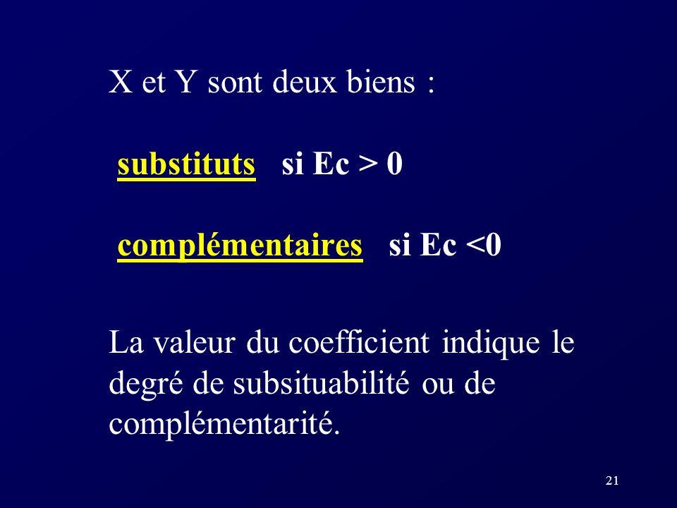 20 Lélasticité-prix croisée L élasticité-prix croisée (Ec xy ) mesure la sensibilité de la quantité demandée d'un bien X suite à un changement dans le
