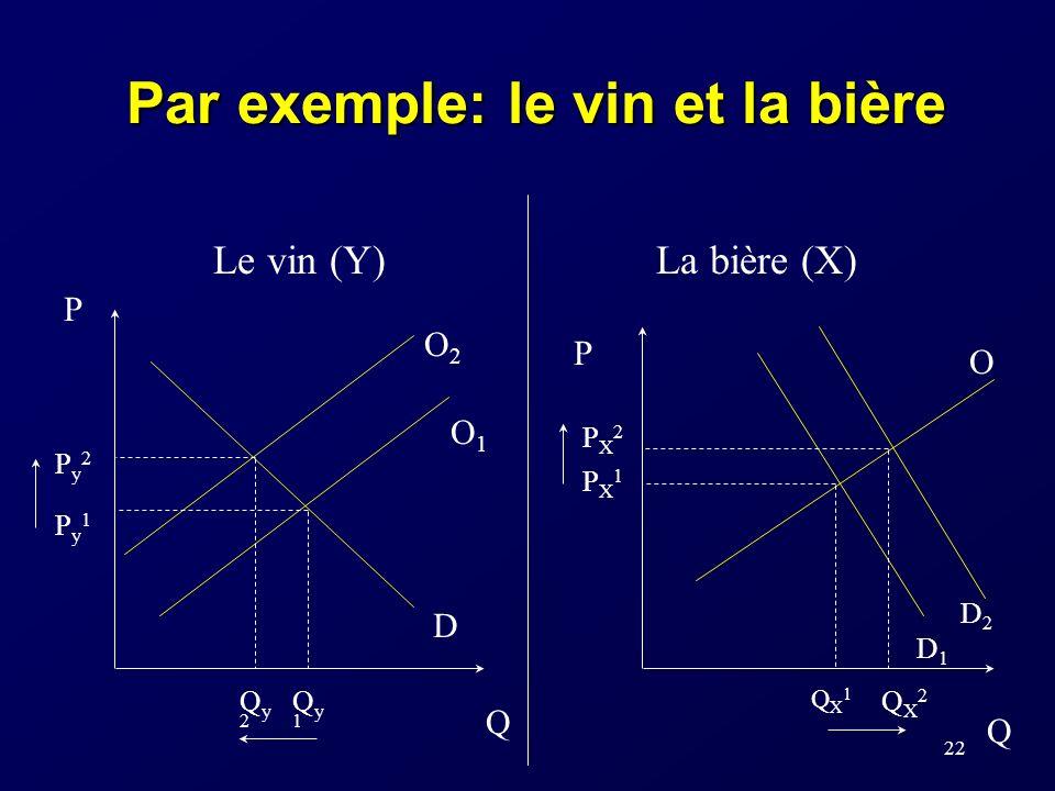 21 X et Y sont deux biens : substituts si Ec > 0 complémentaires si Ec <0 La valeur du coefficient indique le degré de subsituabilité ou de complément