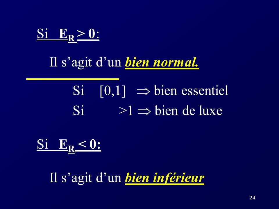 23 Lélasticité-revenu L élasticité-revenu (E R ) mesure la sensibilité de la quantité demandée dun bien à une variation de revenu, TCEPA.