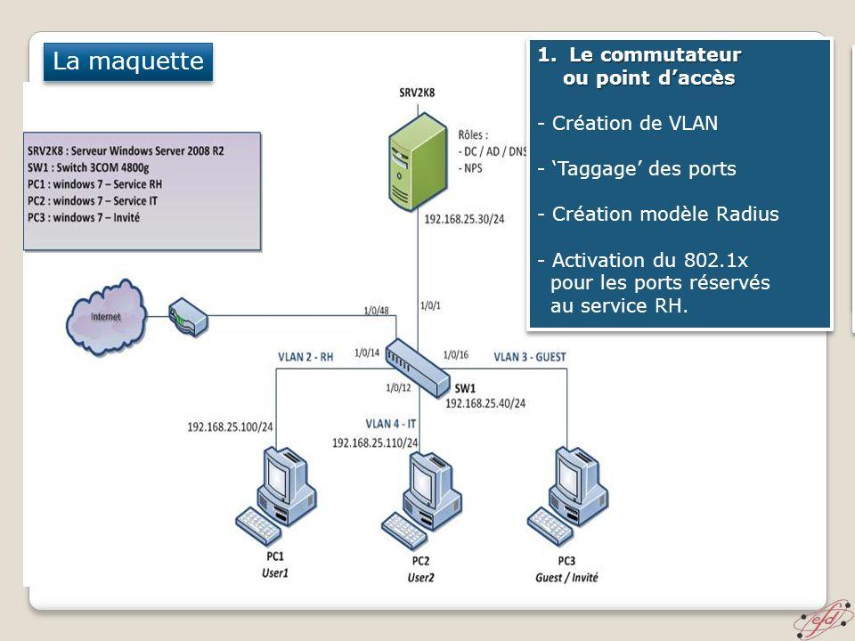 La maquette 1.Le commutateur ou point daccès ou point daccès - Création de VLAN - Taggage des ports - Création modèle Radius - Activation du 802.1x po